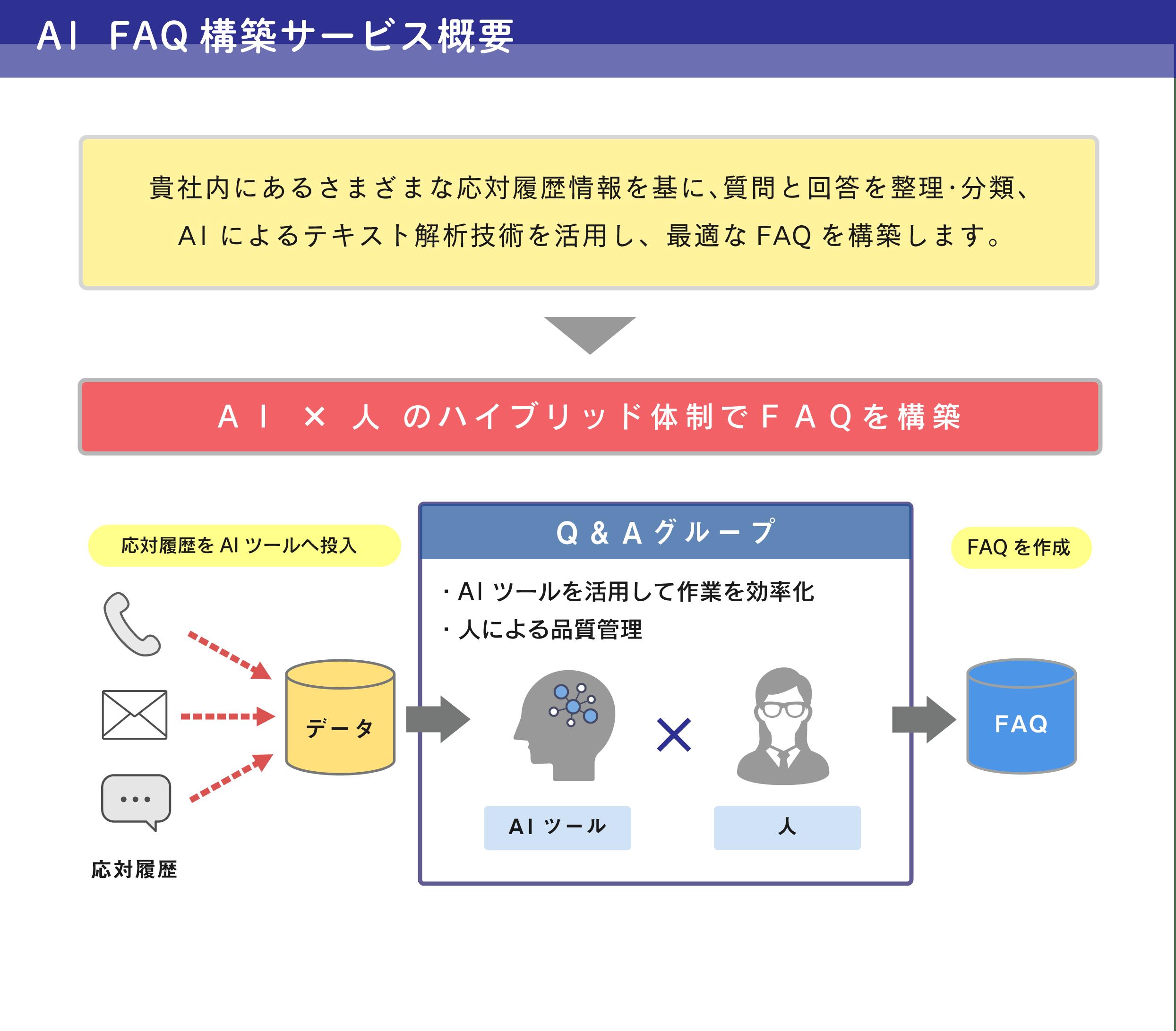 AI_FAQ_Service1